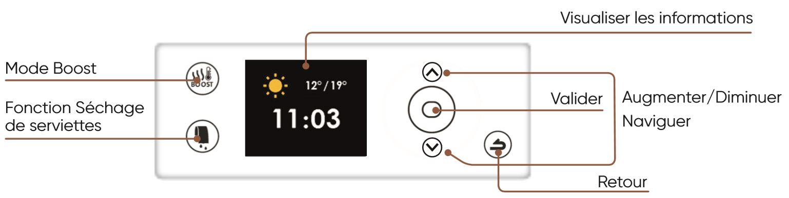 boitier de commande digital serenis premium