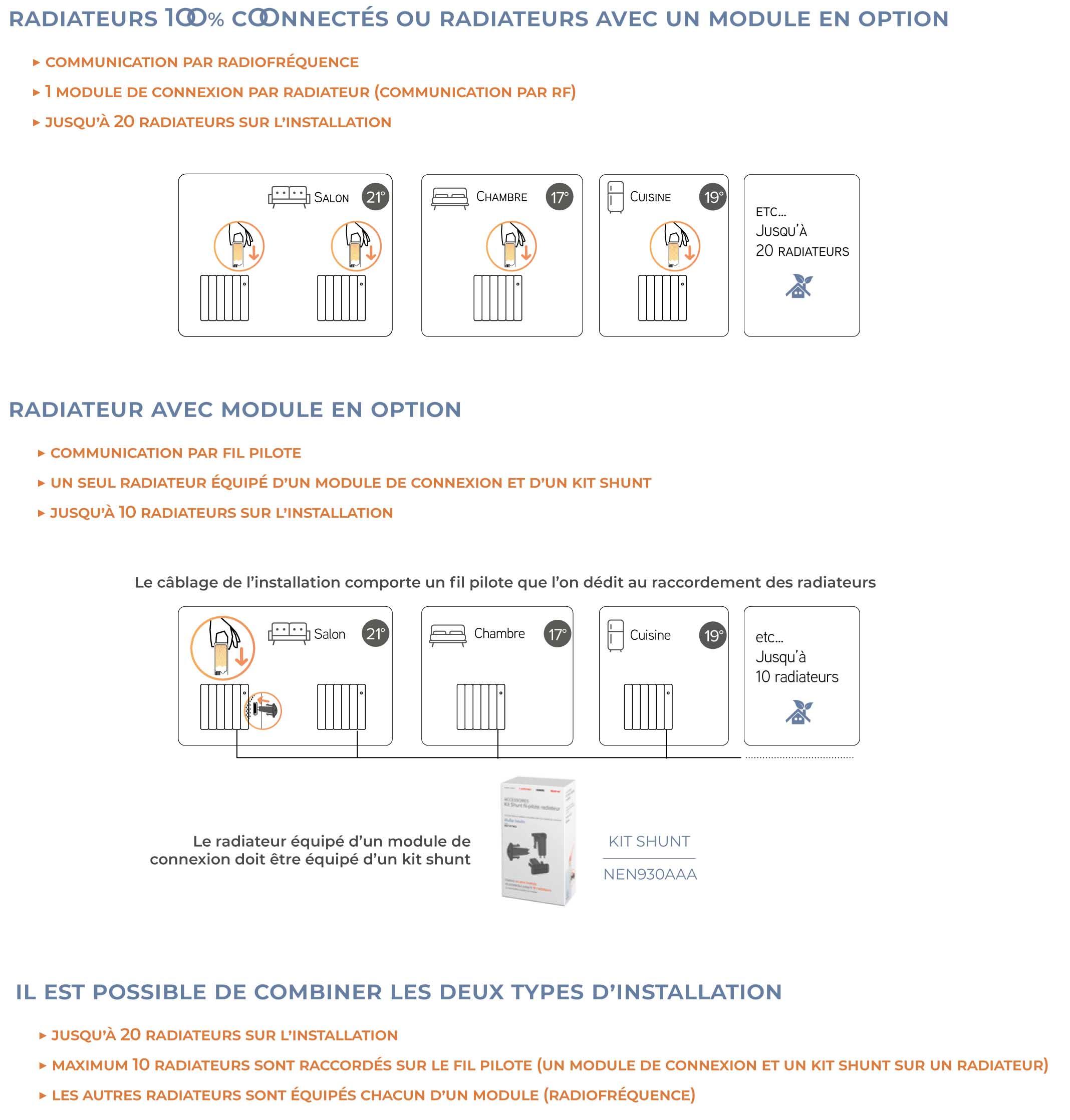 Fonctionnement branchement Muller Intuitiv