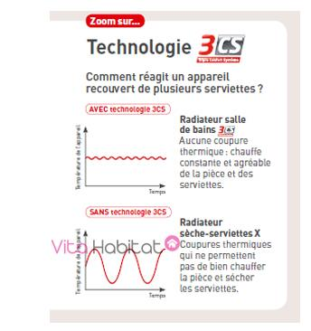 technologie 3CS